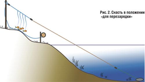 когда начинается ловля рыбы на удочку