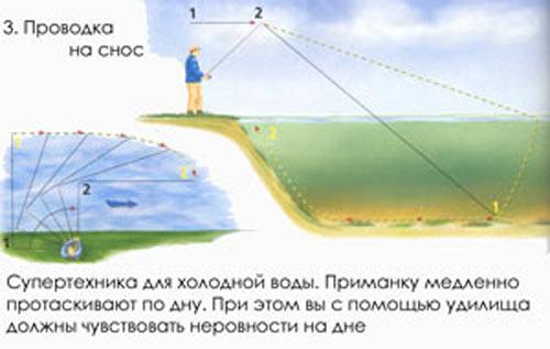 способы проводки джиг головки